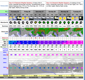 Chamonix Snow Forecast