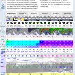 Chamonix forecast